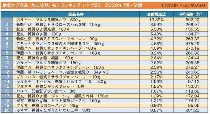 糖質オフ商品(加工食品)売上ランキング トップ20