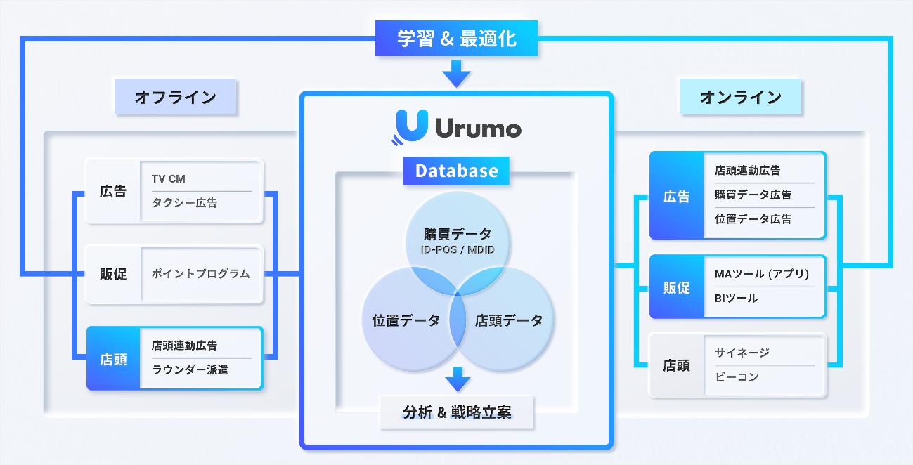 『Urumo OMO』コンセプトマップ