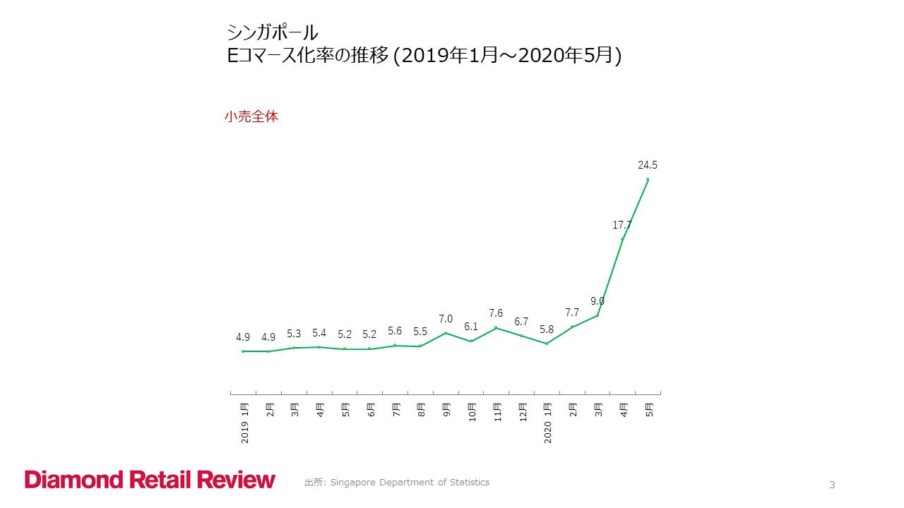 シンガポール Eコマース化率の推移 (2019年1月〜2020年5月)