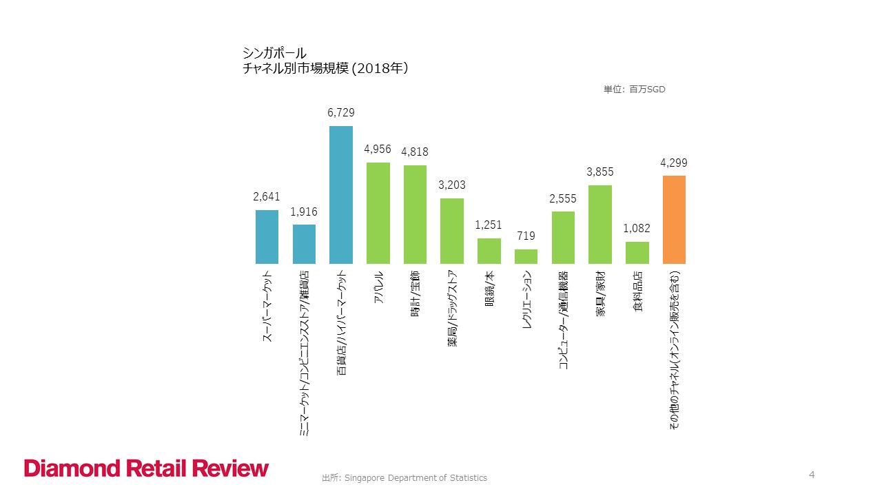 シンガポール チャネル別市場規模 (2018年)