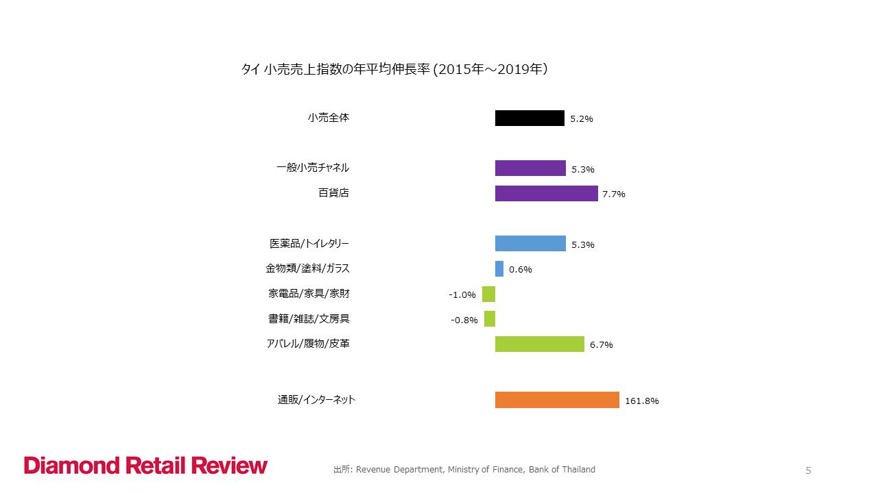 タイ 小売売上指数の年平均伸長率 (2015年〜2019年)