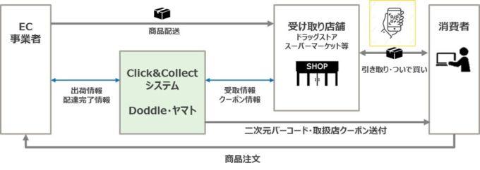 ヤマトのEC商品を最寄りの小売店舗で受け取ることができる新サービス