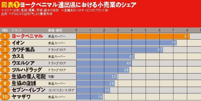 図表❶ヨークベニマル進出県における小売業のシェア