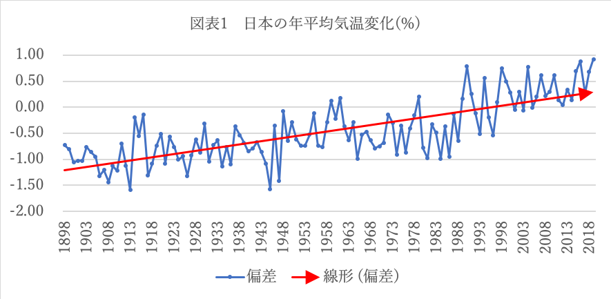出所:気象庁https://www.data.jma.go.jp/cpdinfo/temp/list/an_jpn.html青線:各年の平均気温の基準値からの偏差、赤線(直線):長期変化傾向。基準値は1981〜2010年の30年平均値。