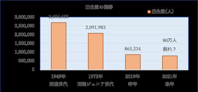 図表2 出生数の推移