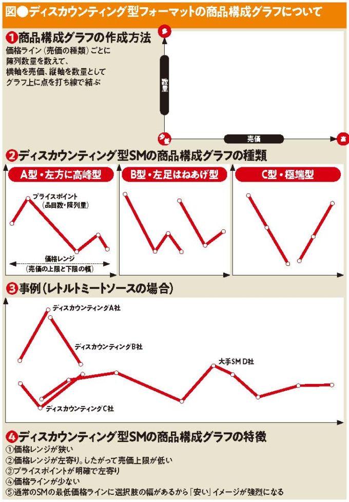 図●ディスカウンティング型フォーマットの商品構成グラフについて