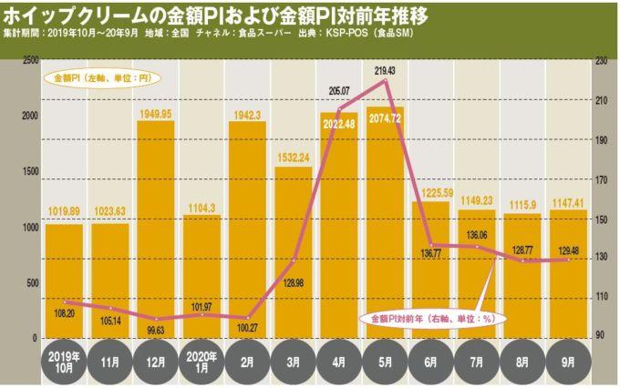 ホイップクリームの金額PIおよび金額PI対前年推移