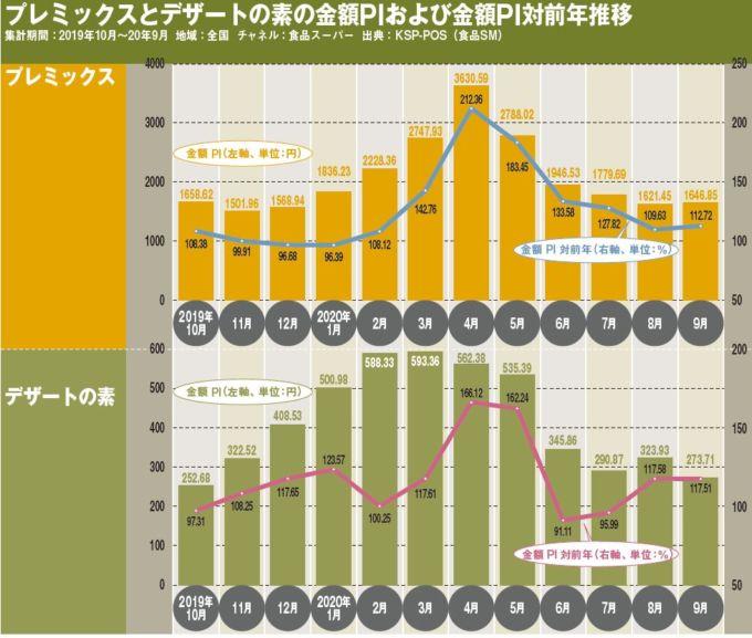プレミックスとデザートの素の金額PIおよび金額PI対前年推移