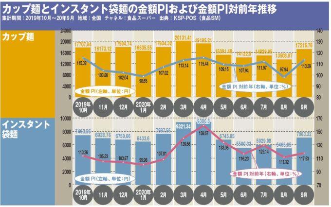 カップ麺とインスタント袋麺の金額PIおよび金額PI対前年推移