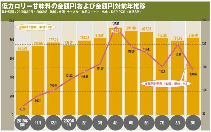 低カロリー甘味料の金額PIおよび金額PI対前年推移