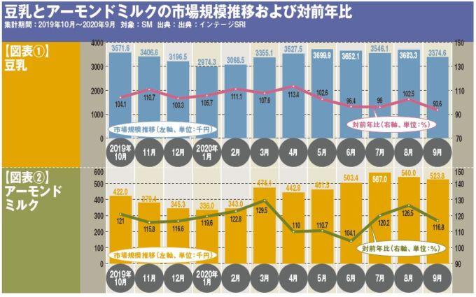 豆乳とアーモンドミルクの市場規模推移および対前年比