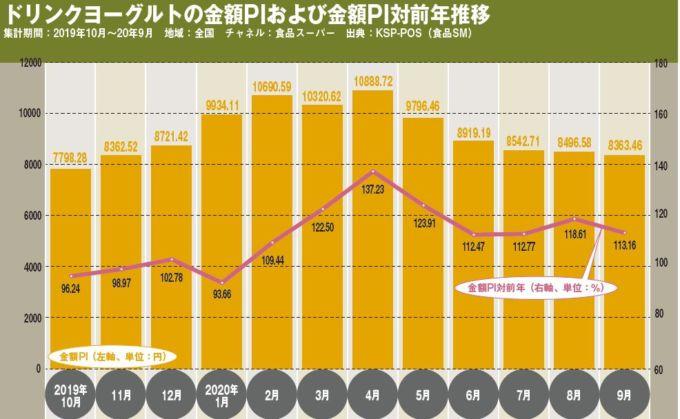 ドリンクヨーグルトの金額PIおよび金額PI対前年推移