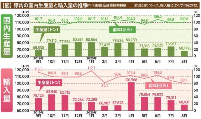 豚肉の国内生産量と輸入量の推移