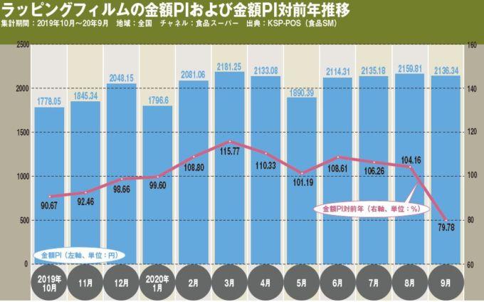 ラッピングフィルムの金額PIおよび金額PI対前年推移