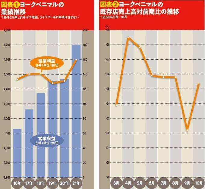図表❶ヨークベニマルの 業績推移と図表❷ヨークベニマルの 既存店売上高対前期比の推移