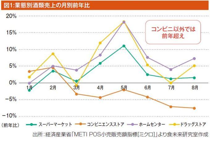 図1:業態別酒類売上の月別前年比