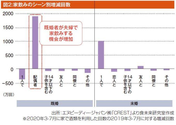 図2:家飲みのシーン別増減回数