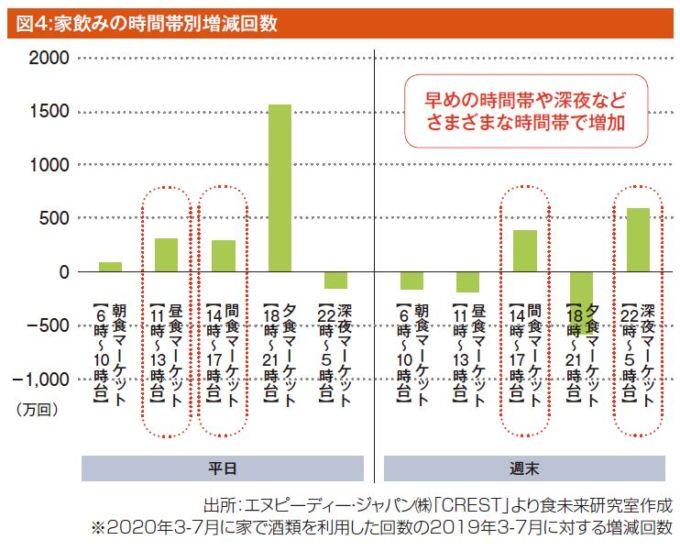 図4:家飲みの時間帯別増減回数