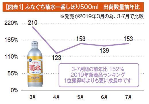 【図表1】ふなぐち菊水一番しぼり500ml 出荷数量前年比