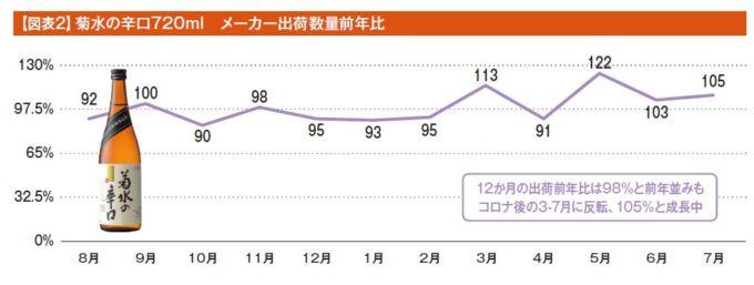 【図表2】菊水の辛口720ml メーカー出荷数量前年比