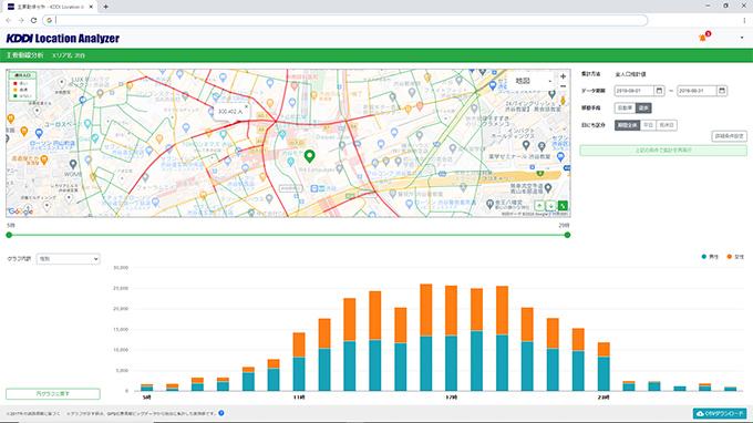 主要動線分析(渋谷駅周辺の歩行者量と時間帯別歩行者数)