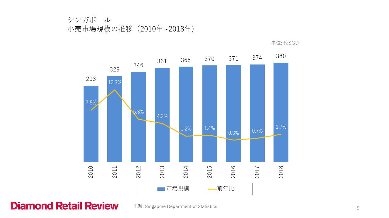 シンガポール 小売市場規模の推移(2010年~2018年)