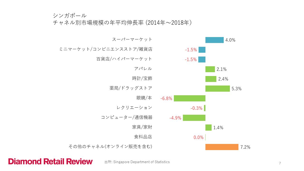 シンガポール チャネル別市場規模の年平均伸長率(2014年~2018年)