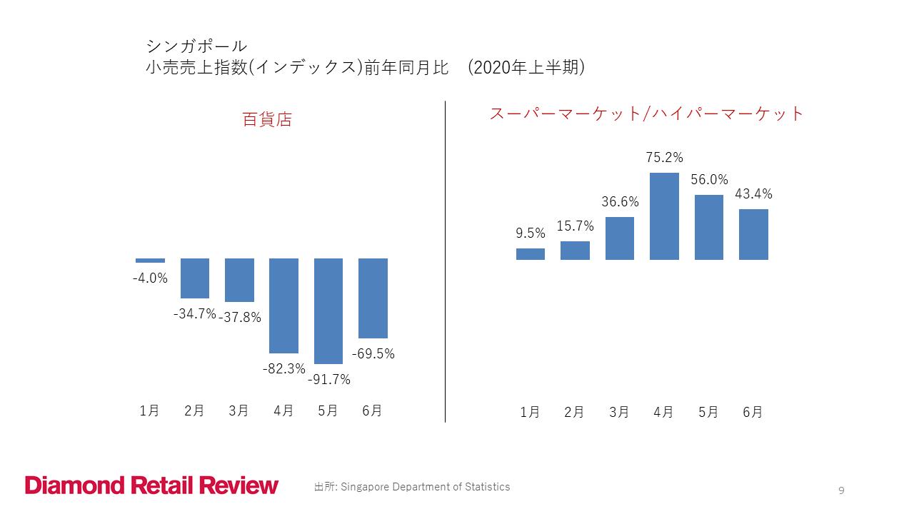シンガポール 小売売上指数(インデックス)前年同月比(2020年上半期)