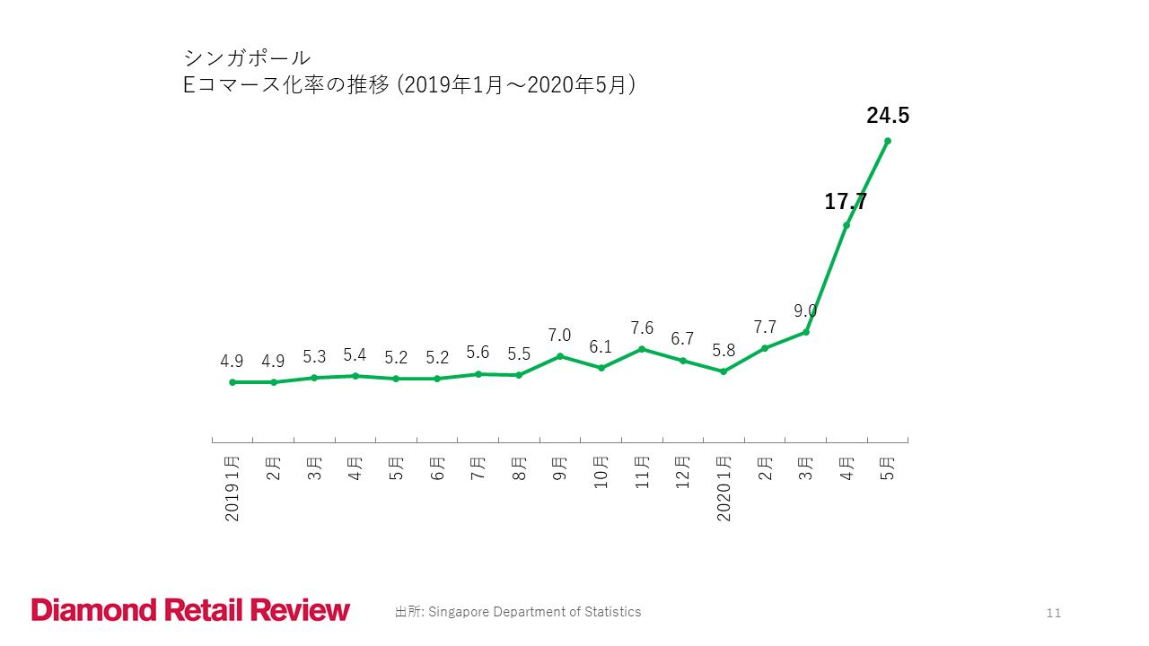 シンガポール Eコマース化率の推移(2019年1月~2020年5月)