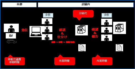 図2:本部から店舗、店舗内での情報共有の流れ