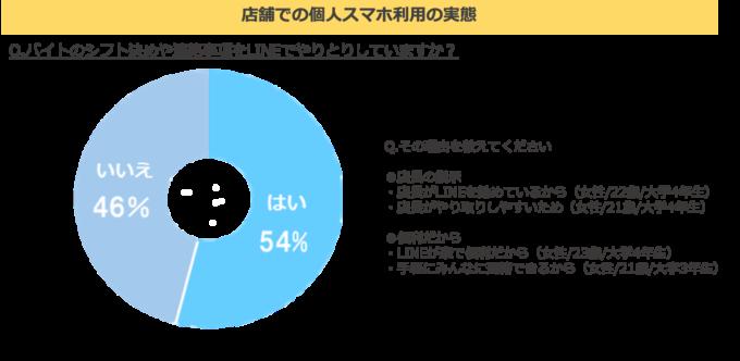 図1:店舗の BYOD活用実態