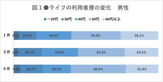図1●ライフの利用者層の変化 男性