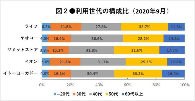 ■図2●利用世代の構成比(2020年9月)