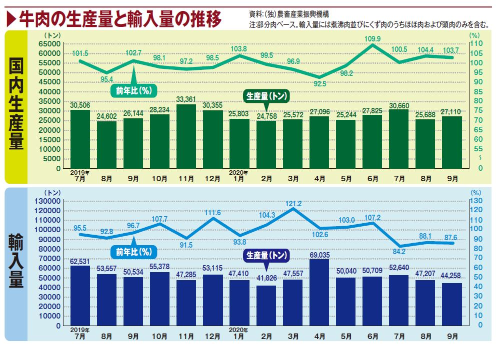 牛肉の生産量と輸入量の推移