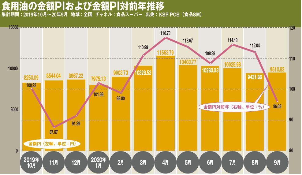 食用油の金額PIおよび金額PI対前年推移