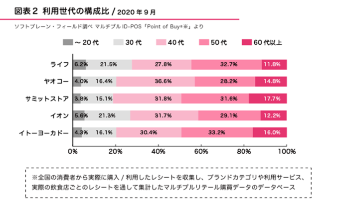図2●利用世代の構成比(2020年9月)