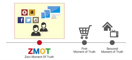 Googleが2011年に提唱した「顧客が商品を購入する際の行動に関する概念」の1つ、ZMOT