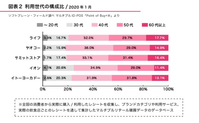 図2●利用世代の構成比(2020年1月)