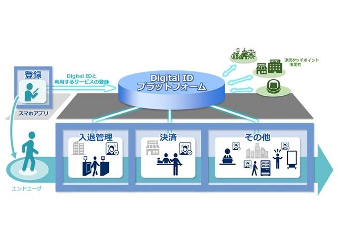 NECが販売を開始した生体認証と個人IDを連携させたシステム