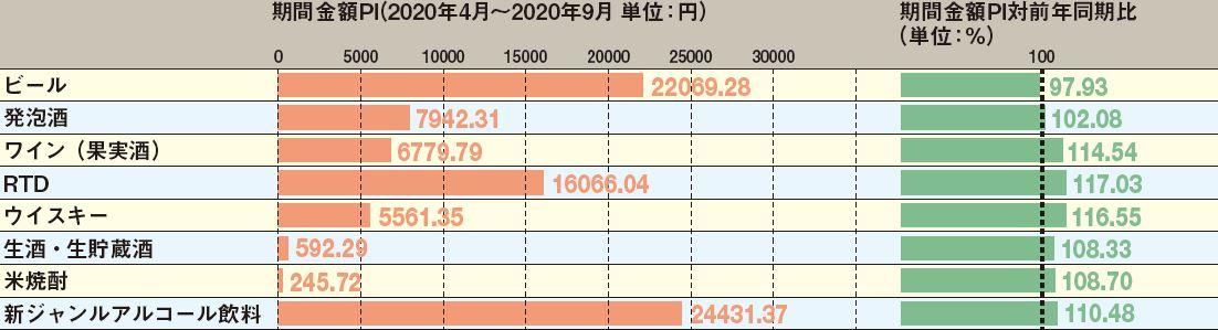 カテゴリー別金額P Iと対前年同期比