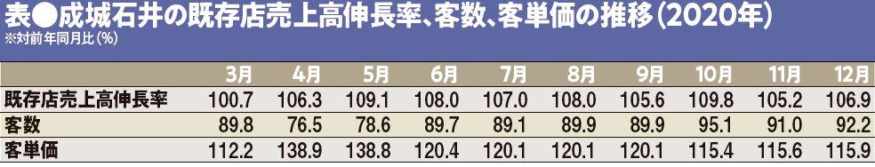 表●成城石井の既存店売上高伸長率、客数、客単価の推移(2020年)