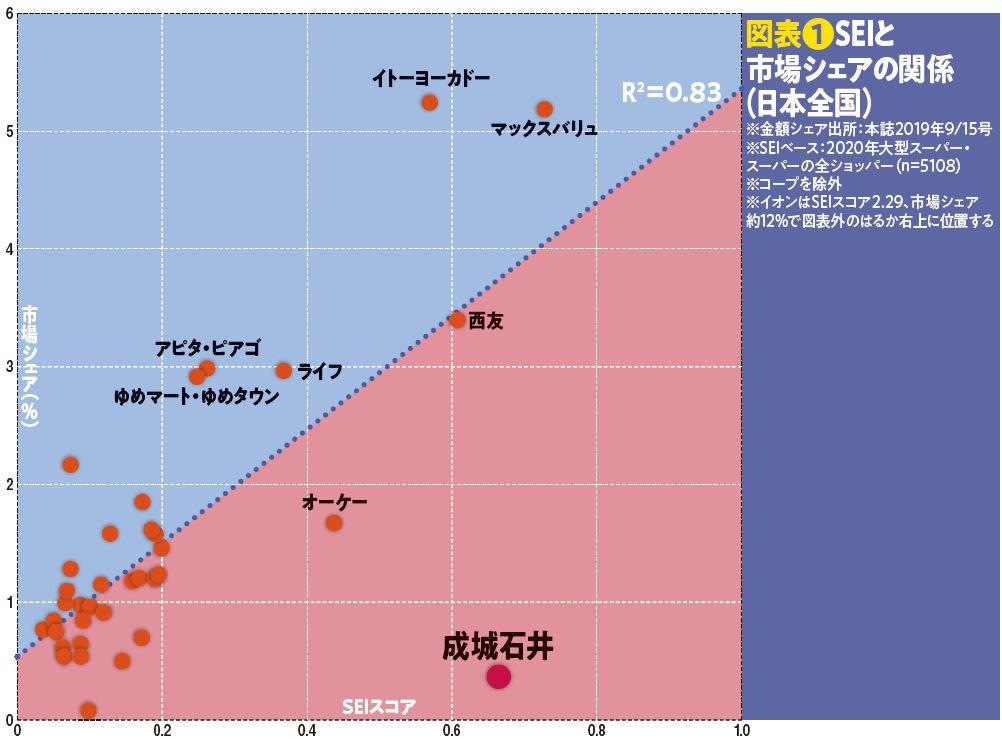 図表❶SEIと市場シェアの関係(日本全国)