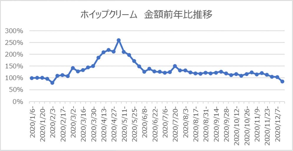 ホイップクリーム 金額前年比推移