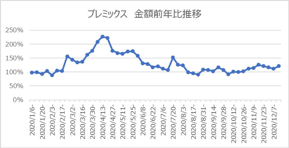 プレミックス 金額前年比推移