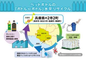 サントリーと東播磨のリサイクル事業