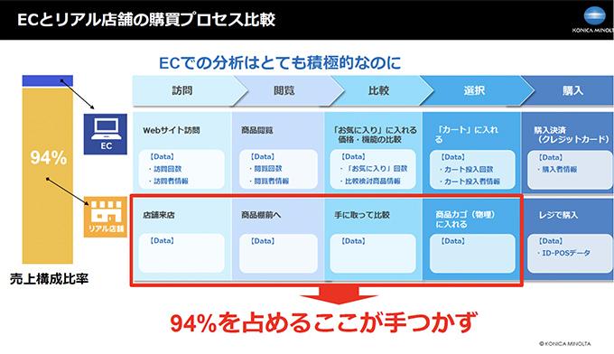 ECとリアル店舗も購買プロセス比較
