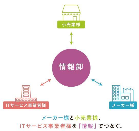情報卸のイメージ