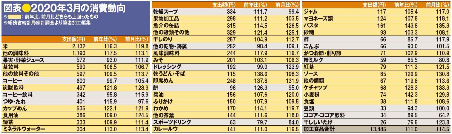 図表●2020年3月の消費動向
