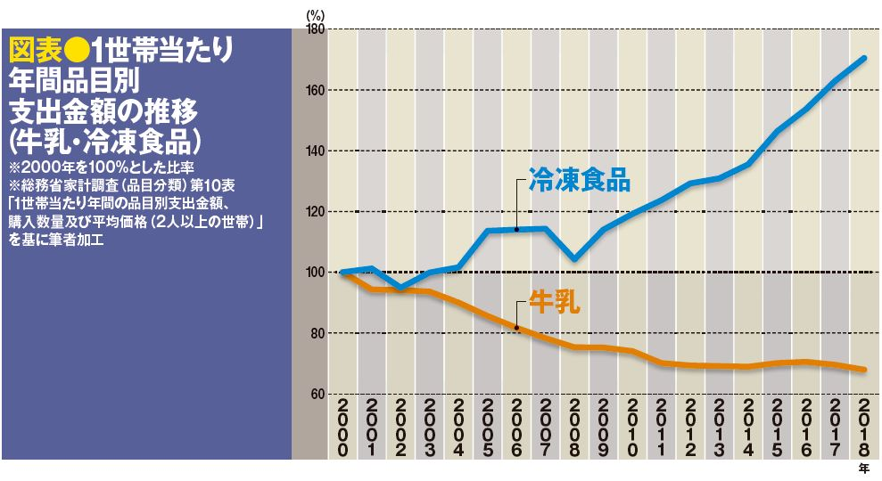 図表●1世帯当たり年間品目別支出金額の推移(牛乳・冷凍食品)