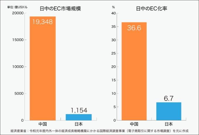 日中のEC市場規模とEC化率